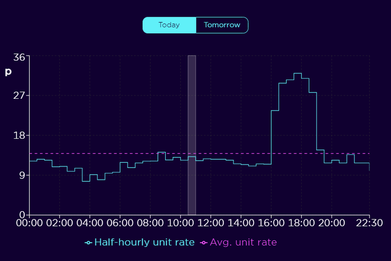 An image of the Agile tracking graphs