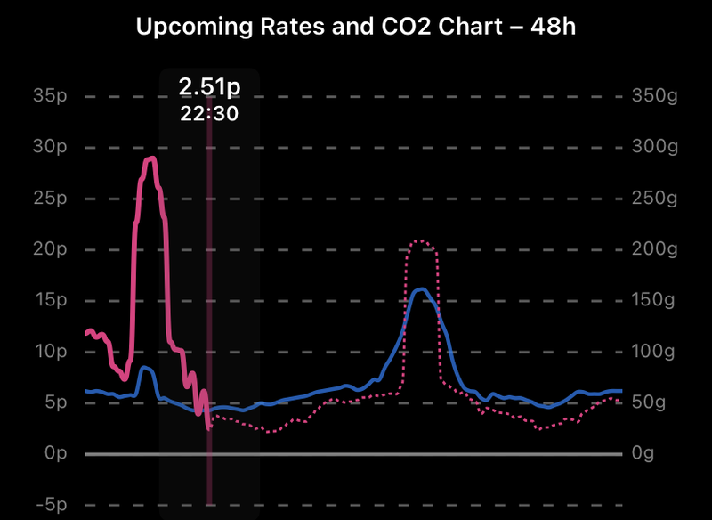 A graphic showing the octopus agile rates mathing up closely with carbon intensity throughout the day
