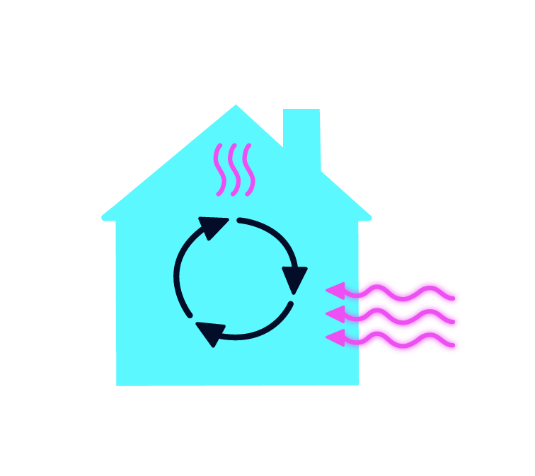 a graphic showing a house with heat entering, and then circulating around the house