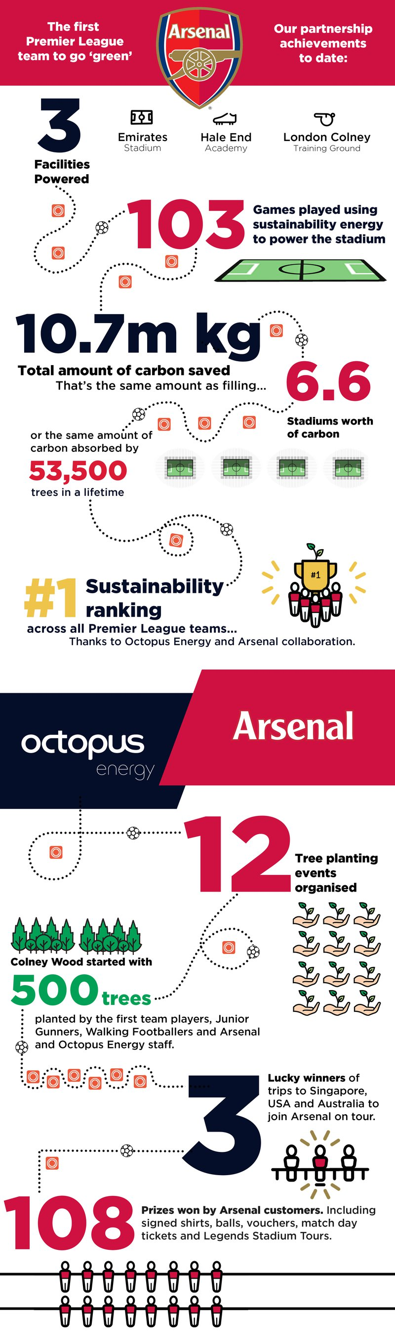 An infographic show the environmental work Arsenal have done with Octopus Energy