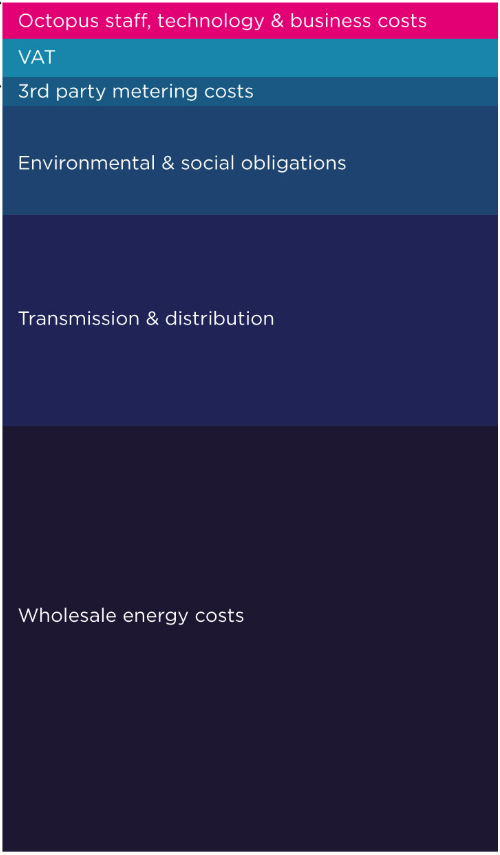 Breakdown of your energy costs
