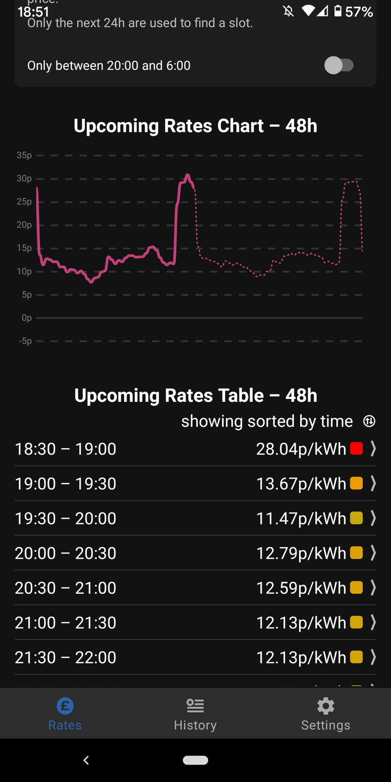 A screenshot of Colin's app showing rates: 6.30pm peak price is 28p, half an hour later it's half that at 13p