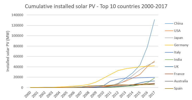 Cumulative installed solar PV Top 10 countries 2.PNG