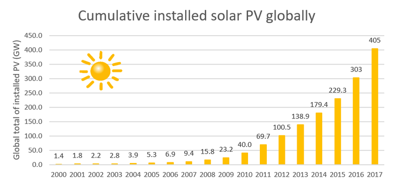 Cumulative installed solar PV globally 2.PNG