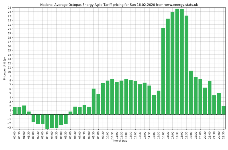 A picture of one of EnergyStatsUK's daily graphs