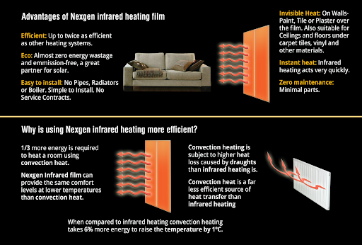Advantages of using Nexgen Infrared heating film. Efficient: Up to twice as efficient as other heating systems. Eco: Almost zero energy wastage and emission-free a great partner for solar. Easy to install: No pipes, radiators or boiler. Simple to install. No service contracts. Invisible Heat: on walls - paint, tile, or plaster over the film. Also suitable for ceilings and floors under carpet tiles, vinyl and other materials. Instant heat: infrared heating acts very quickly. Zero maintenance: minimal parts. Why is using Nexgen infrared heating more efficient? 1/3 more energy is required to heat a room using convection head. Nexgen infrared film can provide the same comfort levels at lower temperatures than convection heat. Convection heating is subject to higher heat loss caused by droughts than infrared heating. Convection heat is a far less efficient source of heat transfer than infrared heating. When compared to infrared heating convection heating takes 6% more energy to raise the temperature by 1C.