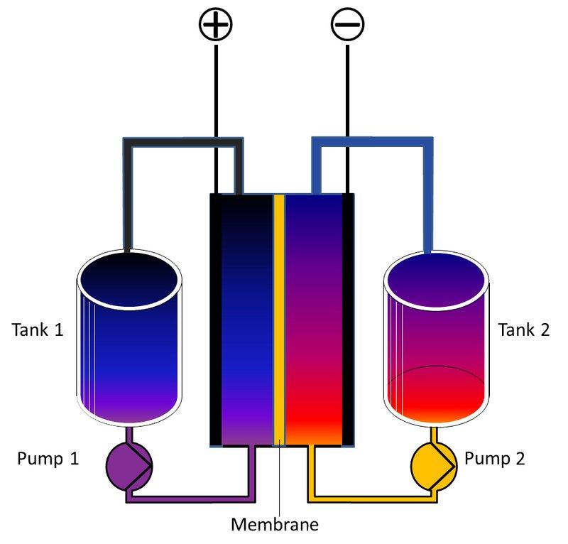 flow battery