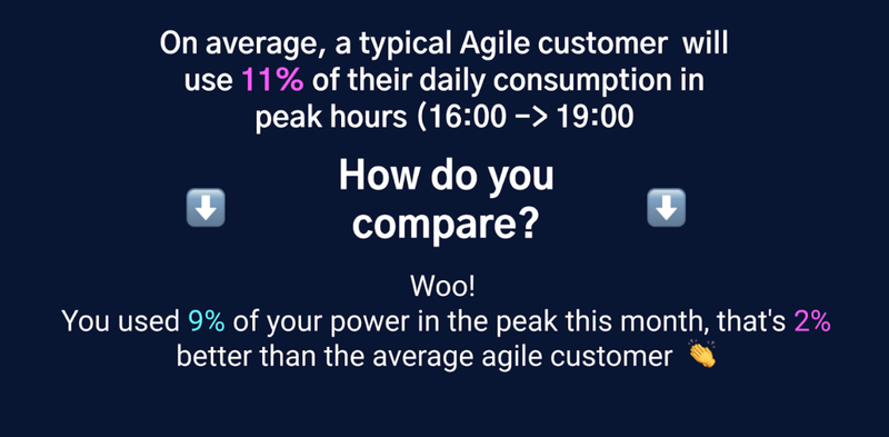 How much 'peak' energy did you use compared to the average Agile (or standard tariff) customer?