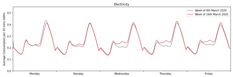 Covid 19 – electricity consumption by day of week