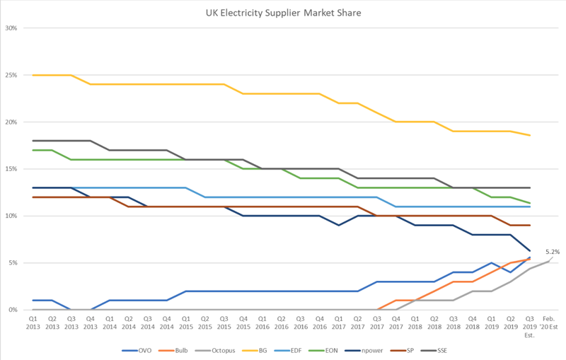 UK electricity supplier market share 2019. It shows Octopus rising to 5.2% between Q4 2017 and Q3 2019