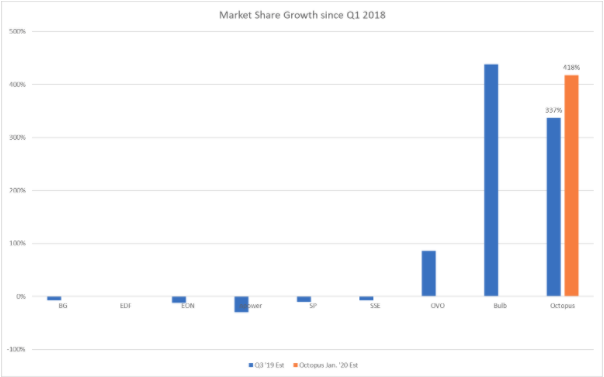 Market share growth since Q1 2018. It shows Octopus' growth at 338%, with 418% expected by Q1 2020