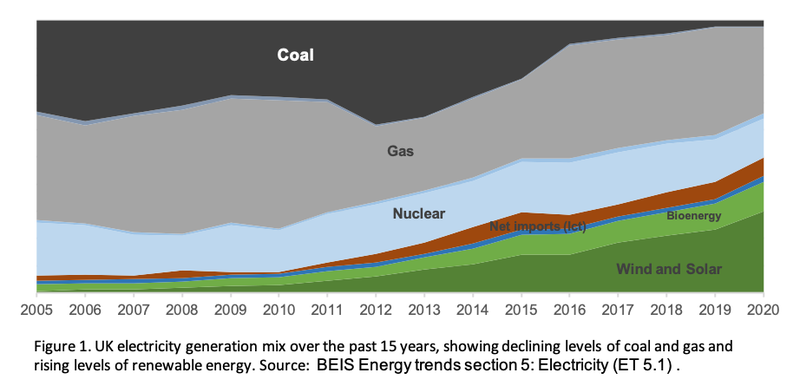Figure 1. a graph showing the UK electricity generation mix over the past 15 years. It shows declining levels of coal and gas, and rising levels of renewable energy. Source. BEIS Energy trends section 5: electricity (ET 5.1).