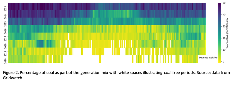 Figure 2: A graphic showing percentage of coal as part of the generation mix with coloured bars and white spaces. White spaces illustrate coal free periods. Source: Data from Fridwatch.