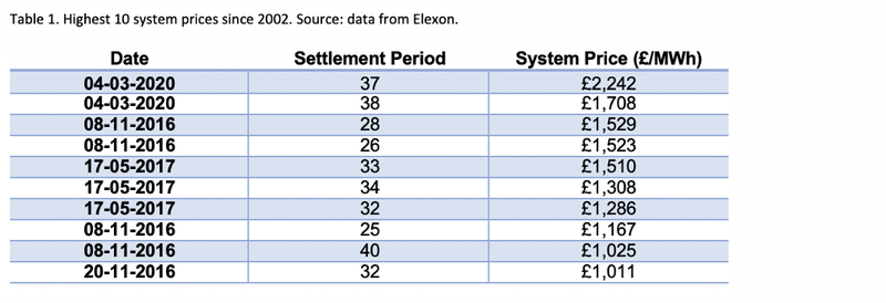 Table 1. A table showing dates of the highest 10 system prices since 2002. Source: Data from Elexon.