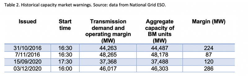 Table 2. Historical capacity market warnings. Source: data from National Grs ESO.