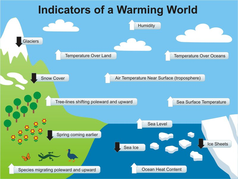 signs-of-climate-change