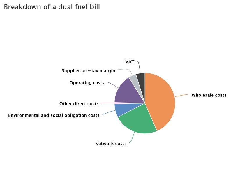 ofgem dual fuel bill breakdown