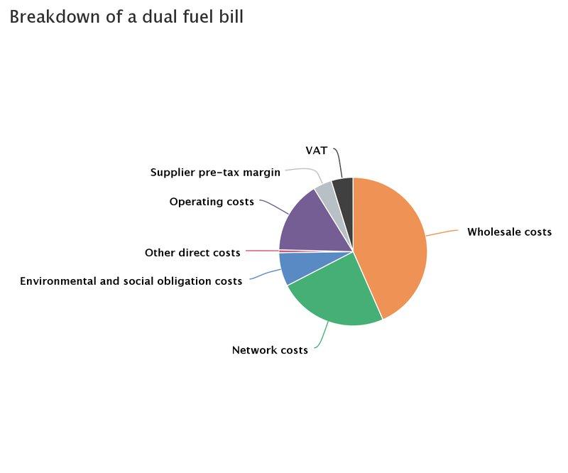 ofgem dual fuel bill breakdown