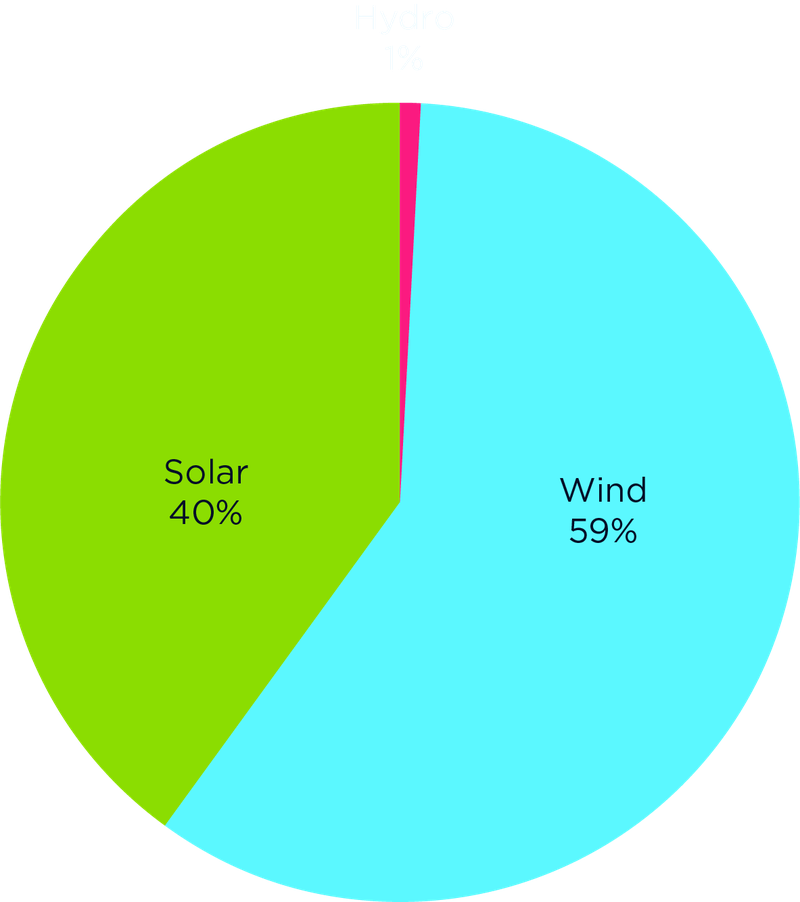 A pie chart explaining the renewables we invest in: Solar 40%, Wind 59%, Hydro 1%.
