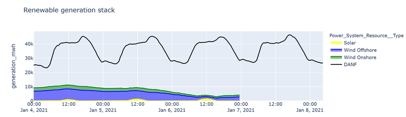 A graph showing wind generation declining significantly in the past week