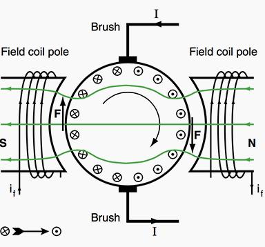 A basic motor design