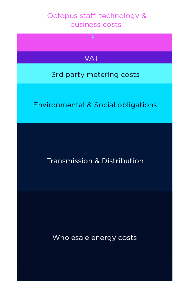 A visual breakdown showing the different costs involved in an energy tariff – 36.2% wholesale energy, 27.8% transmission, 15.8% environmental and social obligations, 8% 3rd party metering,  7.5% staff, technology and business costs, 4.8% VAT