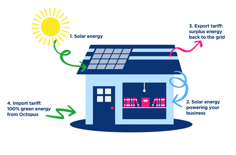 A diagram of a home, with solar panels on the roof, and another explanation of how Panel Power uses your generation first, and then relies on the grid.