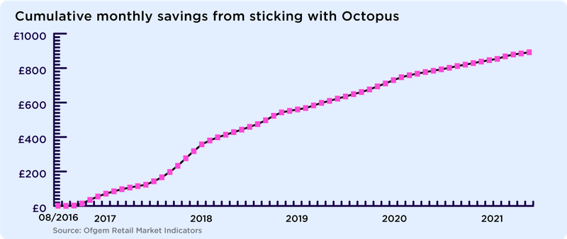 The savings from sticking with Octopus