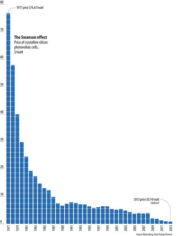 price of solar power