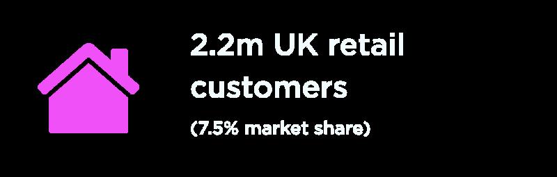 2.2 million UK retail customers