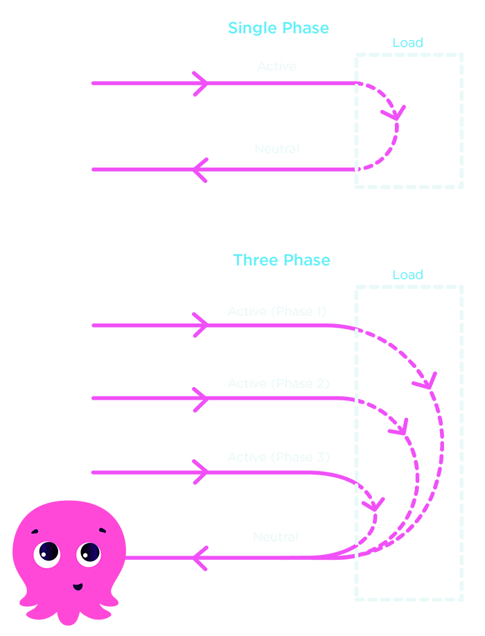 Difference between a one and three phase supply