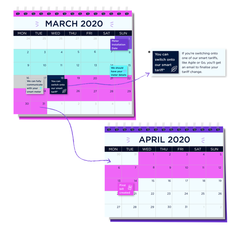 A calendar displaying an example smart meter timescale. We will have your meter details and should be able to communicate with your meter after two weeks. Several days after that, you will be able to switch to one of our smart tariffs if you do so wish.