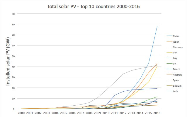 top-10-solar-countries