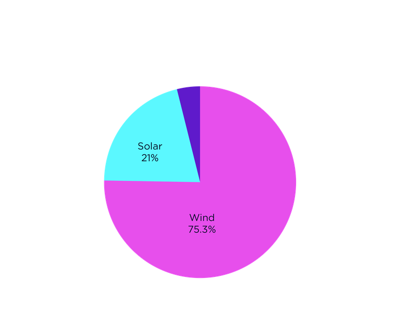 A pie chart explaining the renewables we invest in: Solar 21%, Wind 75.3%, Hydro 3.7%.