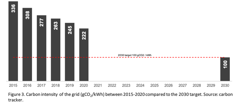 Figure 3. A Graph showing the carbon intensity of the grid between 2015-20 compared to the 2030 target. Source: Carbon tracker.