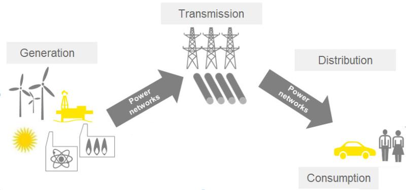 Renewable Energy Supply Chain
