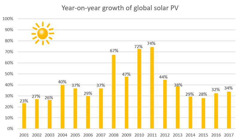 year on year growth solar PV 2