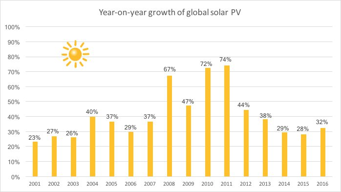 yoy-solar-growth